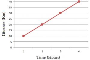 straight line graph cajozc e1630932271512